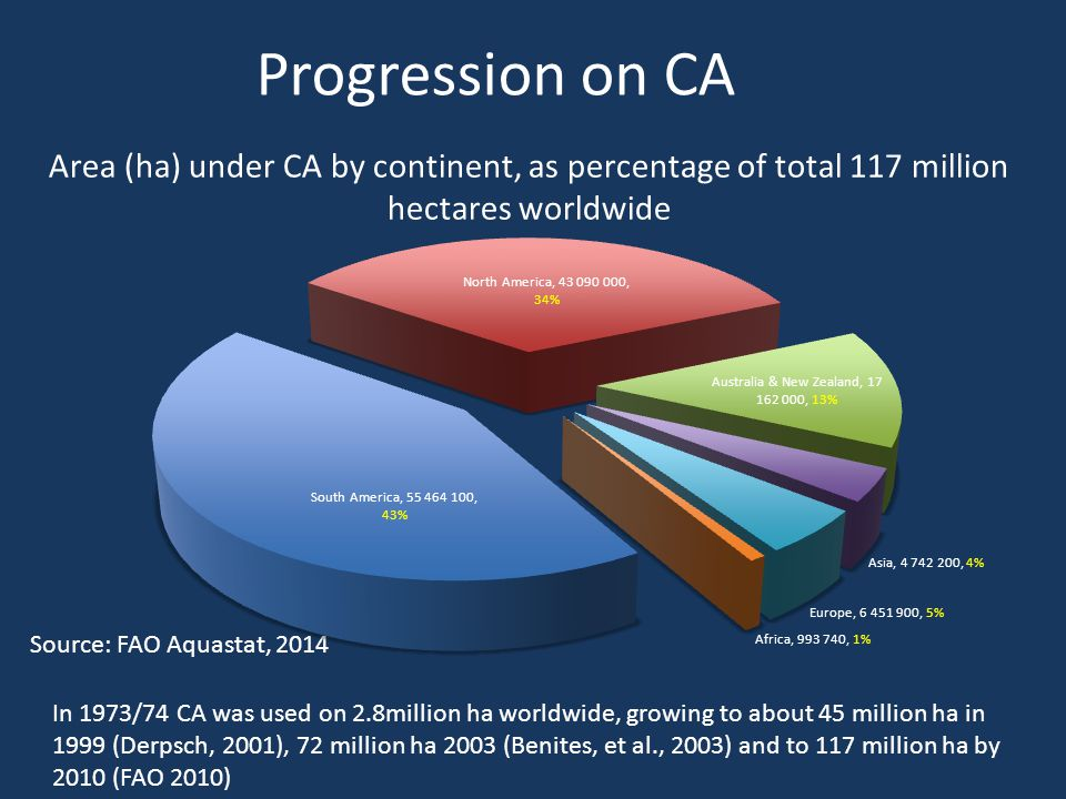Area (ha) under CA by continent, as percentage of total 117 million hectares worldwide Source: FAO Aquastat, 2014 Progression on CA In 1973/74 CA was used on 2.8million ha worldwide, growing to about 45 million ha in 1999 (Derpsch, 2001), 72 million ha 2003 (Benites, et al., 2003) and to 117 million ha by 2010 (FAO 2010)