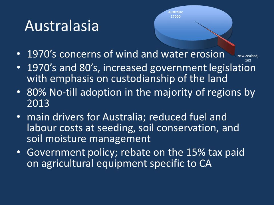 Australasia 1970's concerns of wind and water erosion 1970's and 80's, increased government legislation with emphasis on custodianship of the land 80% No-till adoption in the majority of regions by 2013 main drivers for Australia; reduced fuel and labour costs at seeding, soil conservation, and soil moisture management Government policy; rebate on the 15% tax paid on agricultural equipment specific to CA