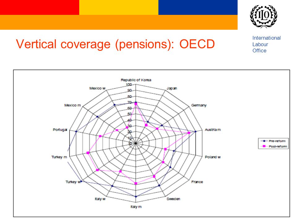 International Labour Office 10 Vertical coverage (pensions): OECD The ILO Global Campaign to extend Social Security to all