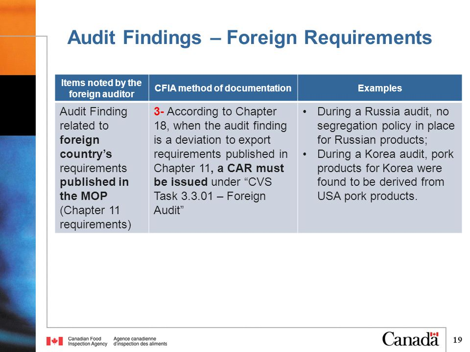 19 Audit Findings – Foreign Requirements Items noted by the foreign auditor CFIA method of documentationExamples Audit Finding related to foreign country's requirements published in the MOP (Chapter 11 requirements) 3- According to Chapter 18, when the audit finding is a deviation to export requirements published in Chapter 11, a CAR must be issued under CVS Task 3.3.01 – Foreign Audit During a Russia audit, no segregation policy in place for Russian products; During a Korea audit, pork products for Korea were found to be derived from USA pork products.