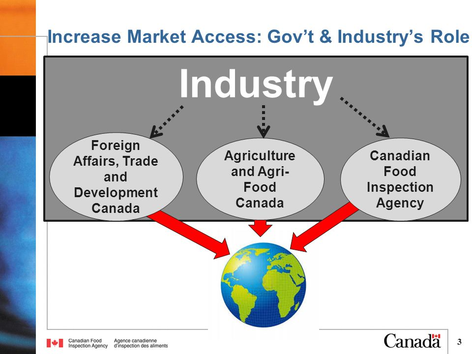 Industry 3 Increase Market Access: Gov't & Industry's Role Foreign Affairs, Trade and Development Canada Canadian Food Inspection Agency Agriculture and Agri- Food Canada