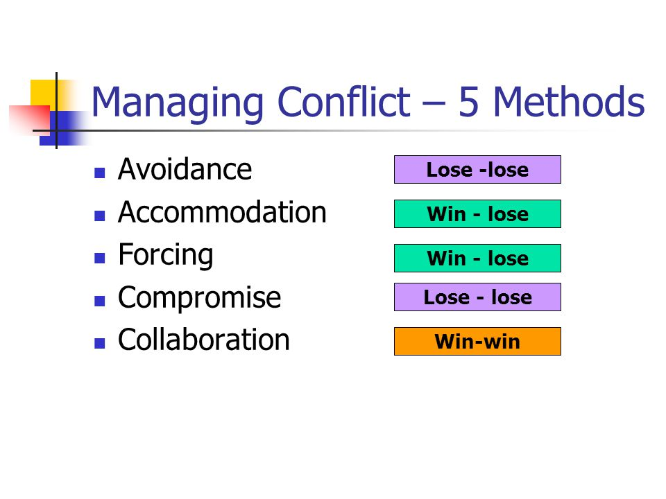 Managing Conflict – 5 Methods Avoidance Accommodation Forcing Compromise Collaboration Lose -lose Win - lose Win-win