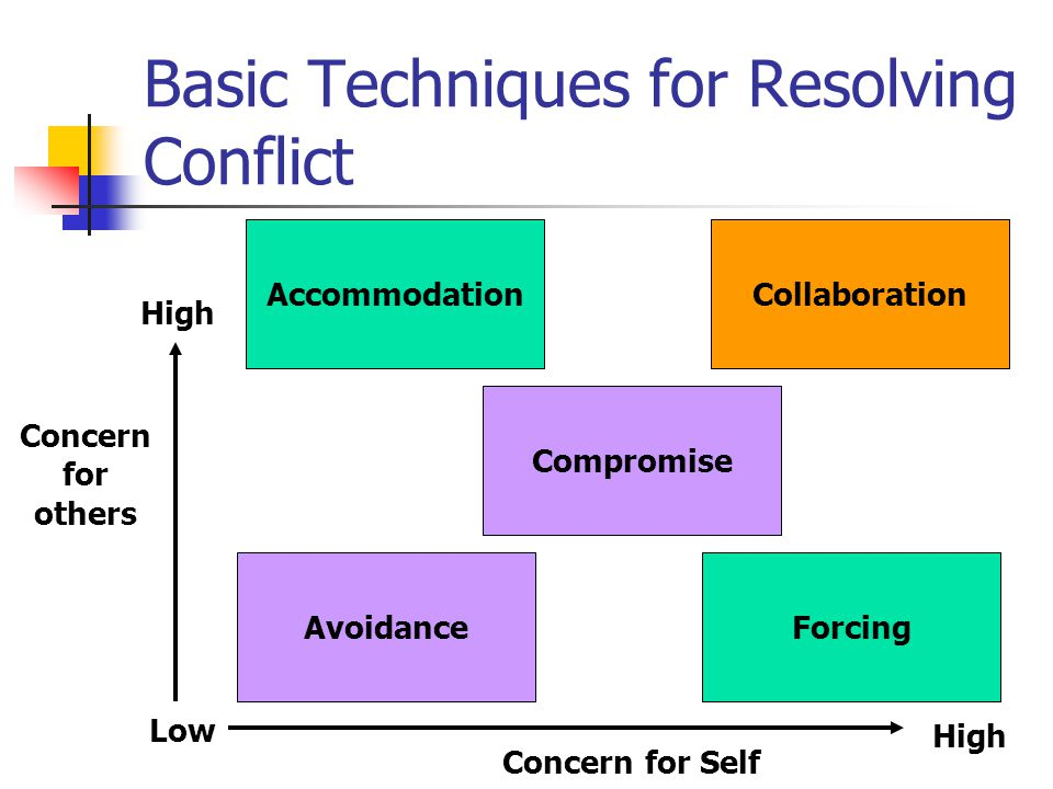 Basic Techniques for Resolving Conflict Accommodation Forcing Collaboration Compromise Avoidance Concern for Self High Low High Concern for others