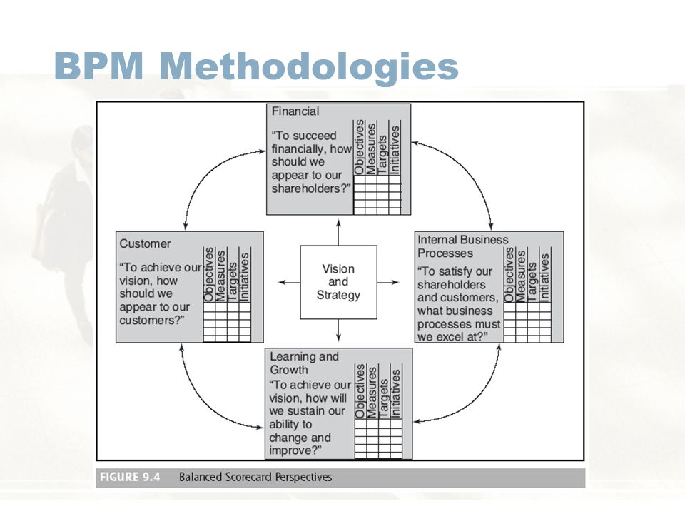 BPM Methodologies