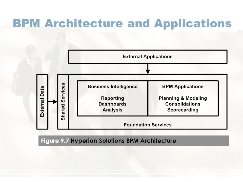 BPM Architecture and Applications Figure 9.7 Hyperion Solutions BPM Architecture