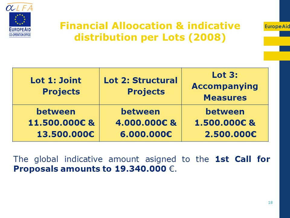 EuropeAid 18 Financial Alloocation & indicative distribution per Lots (2008) The global indicative amount asigned to the 1st Call for Proposals amounts to 19.340.000 €.