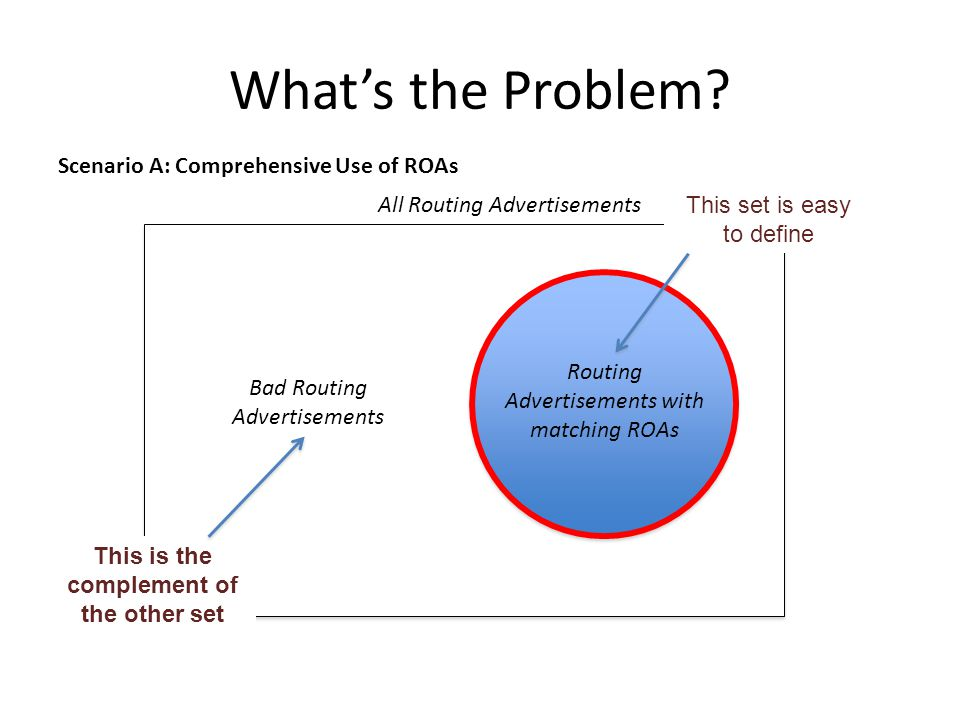 What's the Problem? All Routing Advertisements Routing Advertisements with matching ROAs Scenario A: Comprehensive Use of ROAs Bad Routing Advertiseme