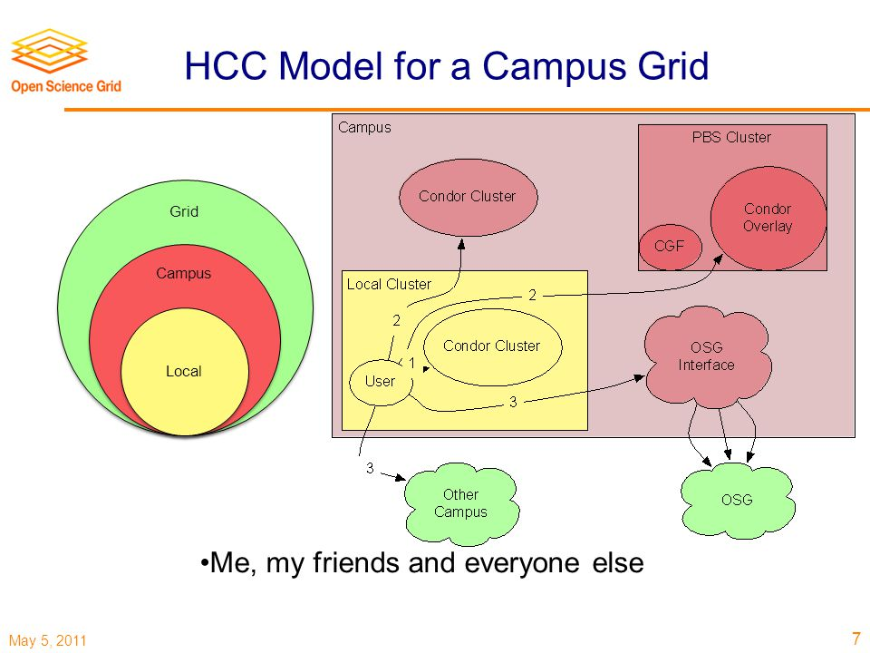 May 5, 2011 HCC Model for a Campus Grid Me, my friends and everyone else Grid Campus Local 7