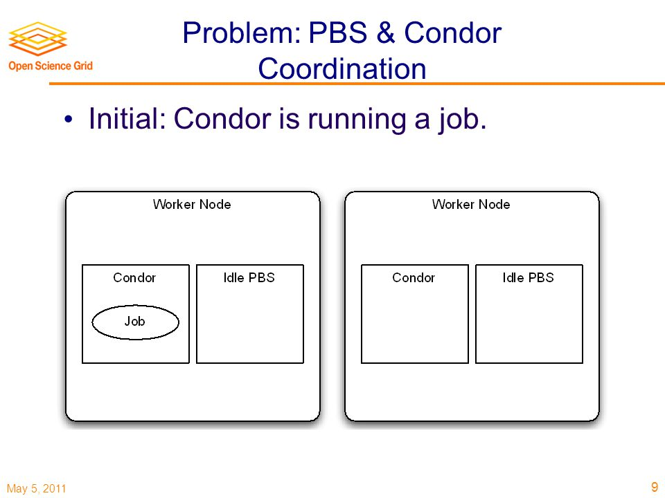 May 5, 2011 Problem: PBS & Condor Coordination Initial: Condor is running a job. 9