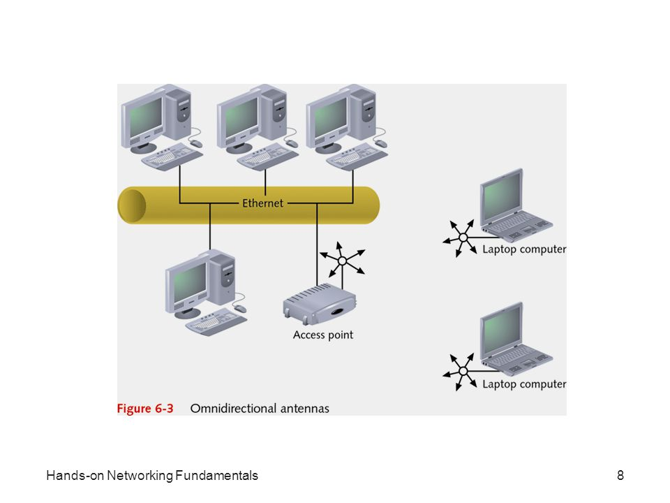 Hands-on Networking Fundamentals8