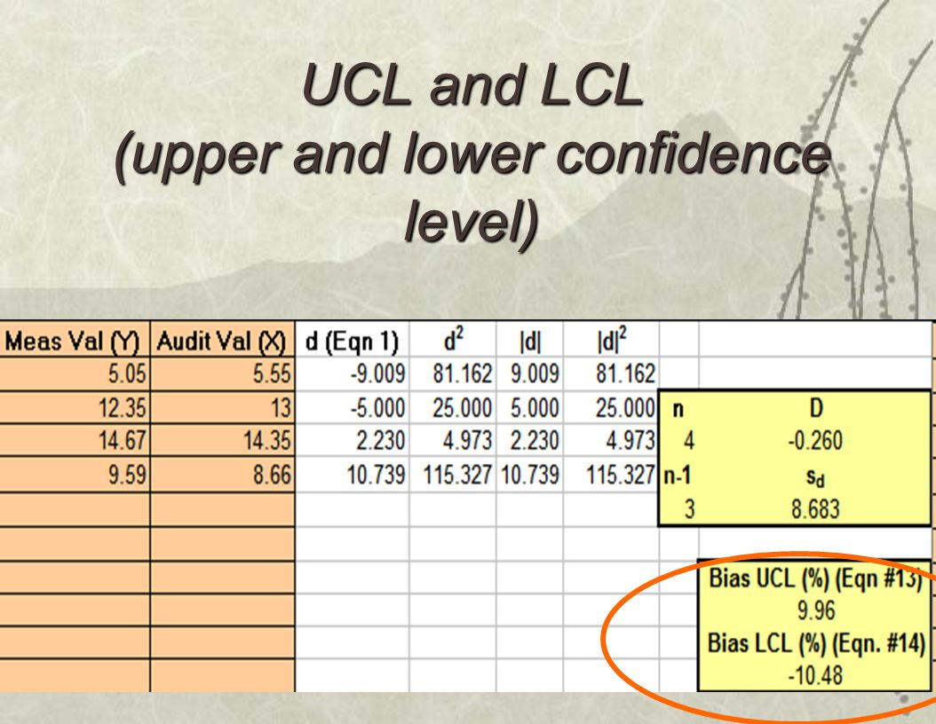 module 613 UCL and LCL (upper and lower confidence level)