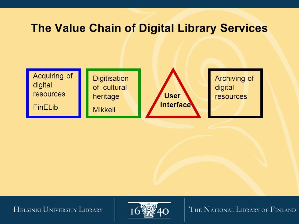 The Value Chain of Digital Library Services Acquiring of digital resources FinELib Digitisation of cultural heritage Mikkeli Archiving of digital resources User interface