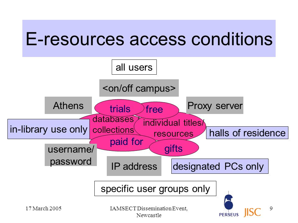 PERSEUS 17 March 2005IAMSECT Dissemination Event, Newcastle 10 E-resources access conditions And … the same resource is sometimes available from several suppliers, each imposing different access methods…