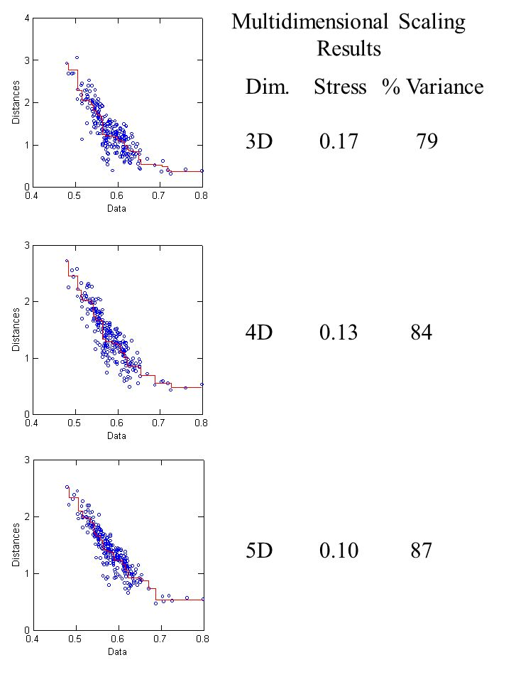 Multidimensional Scaling Results Dim.Stress% Variance 3D 0.17 79 4D 0.13 84 5D 0.10 87
