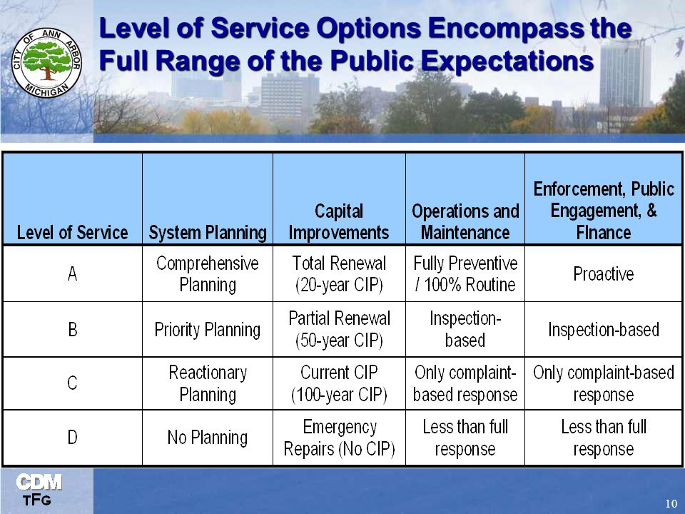 10 Level of Service Options Encompass the Full Range of the Public Expectations