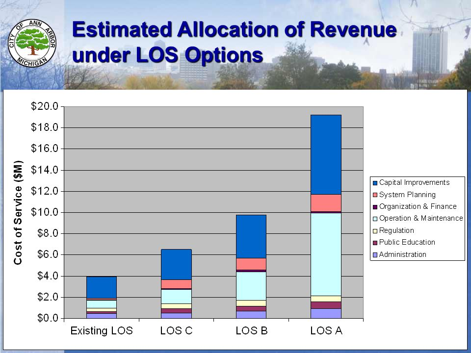 12 Estimated Allocation of Revenue under LOS Options