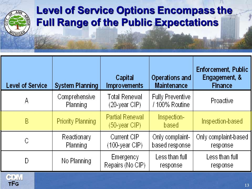 13 Level of Service Options Encompass the Full Range of the Public Expectations