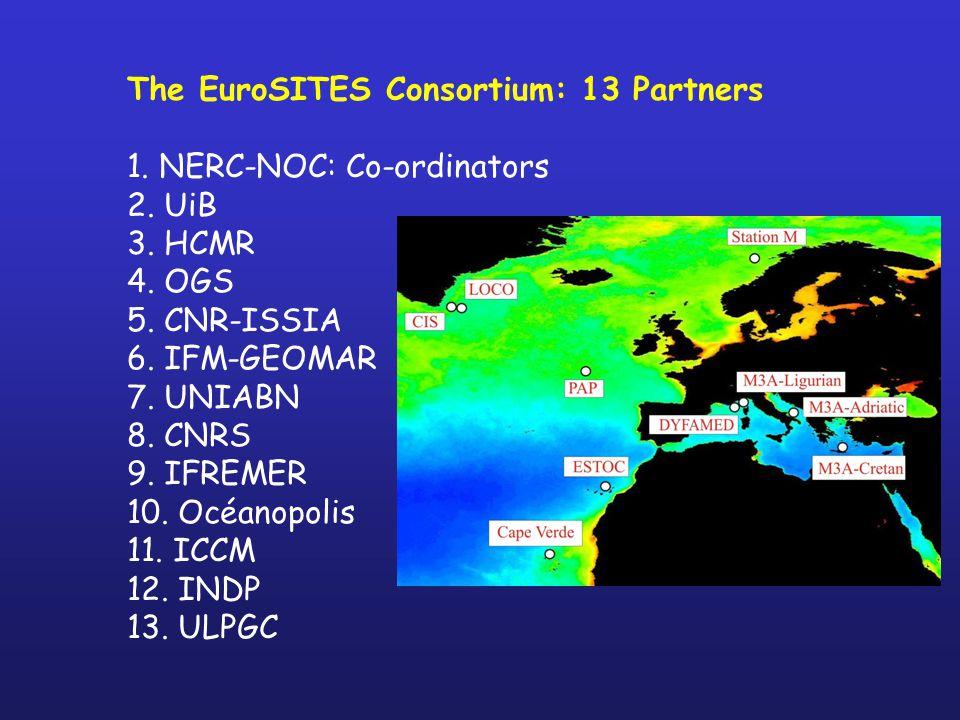 The EuroSITES Consortium: 13 Partners 1. NERC-NOC: Co-ordinators 2.
