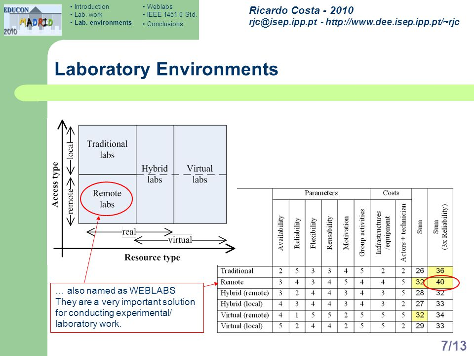 Ricardo Costa - 2010 rjc@isep.ipp.pt - http://www.dee.isep.ipp.pt/~rjc 7/13 Laboratory Environments … also named as WEBLABS They are a very important