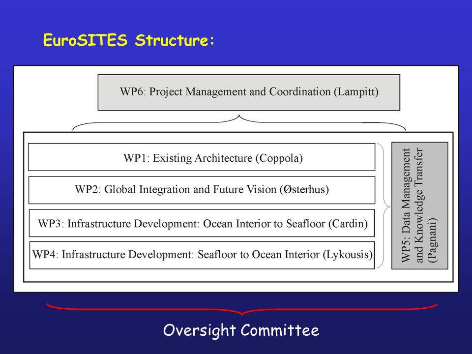 EuroSITES Structure: Oversight Committee