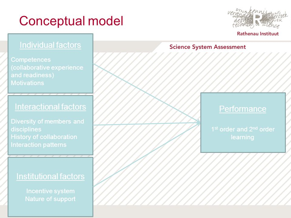 DATUM Conceptual model Wouter Boon | 2 22 March 2012 Performance 1 st order and 2 nd order learning Individual factors Competences (collaborative expe