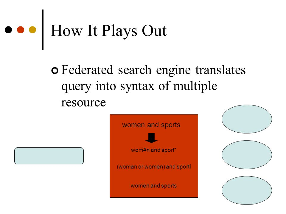 How It Plays Out Federated search engine translates query into syntax of multiple resource wom#n and sport* women and sports (woman or women) and sport.