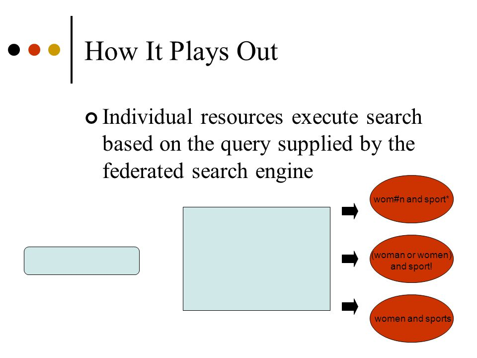 How It Plays Out Individual resources execute search based on the query supplied by the federated search engine wom#n and sport* (woman or women) and sport.