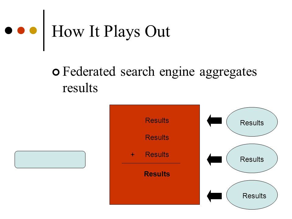 How It Plays Out Federated search engine aggregates results Results +