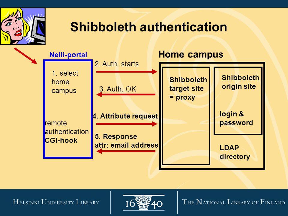 Shibboleth authentication Nelli-portal Shibboleth target site = proxy Home campus 3.