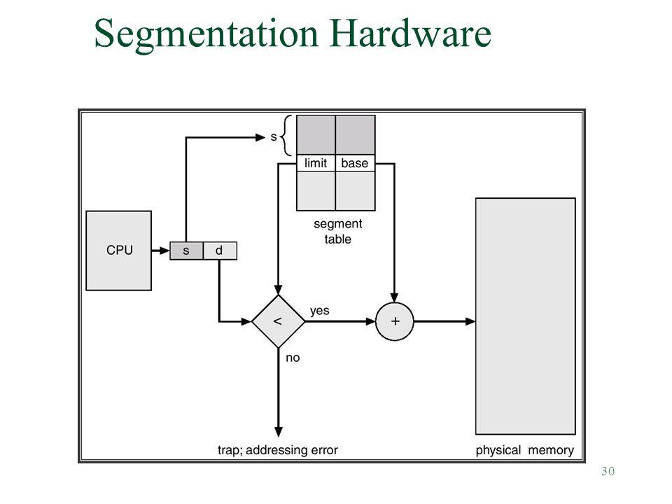 30 Segmentation Hardware