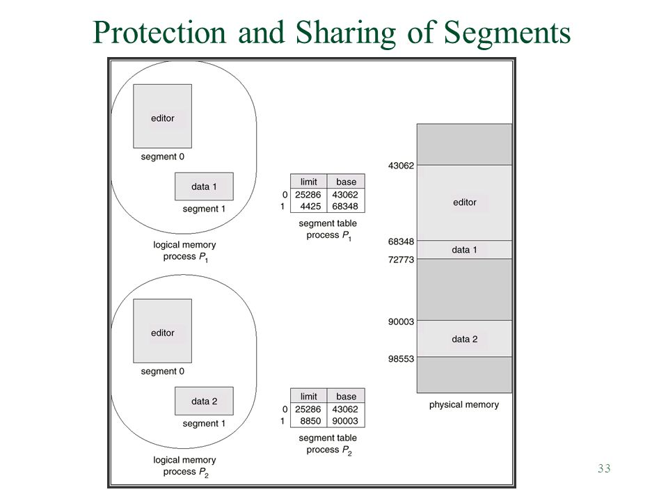 33 Protection and Sharing of Segments