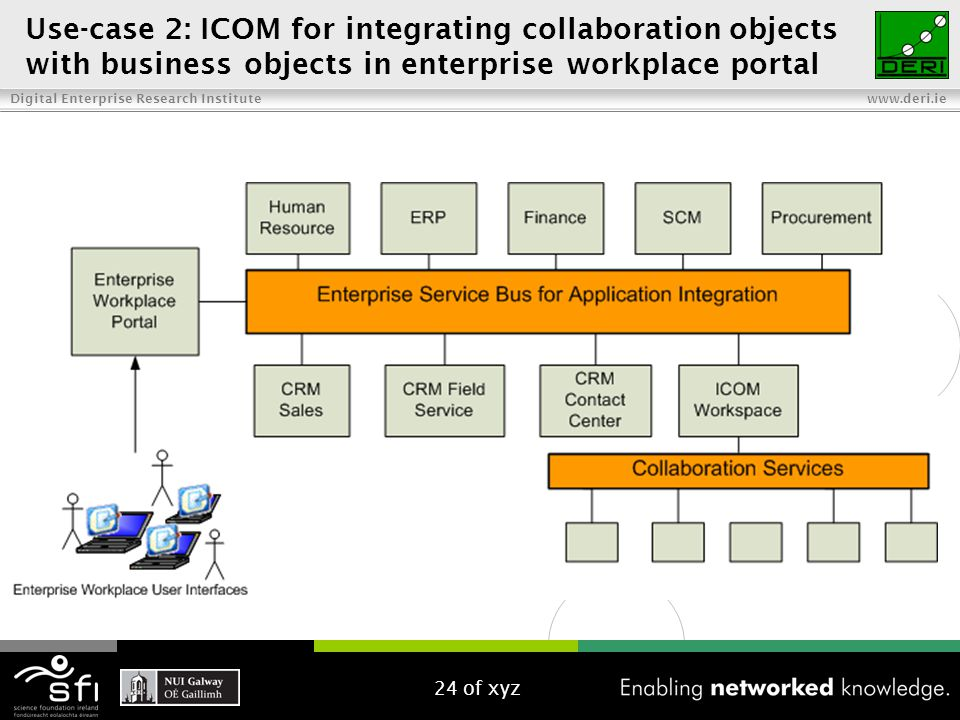 Digital Enterprise Research Institute www.deri.ie Use-case 2: ICOM for integrating collaboration objects with business objects in enterprise workplace