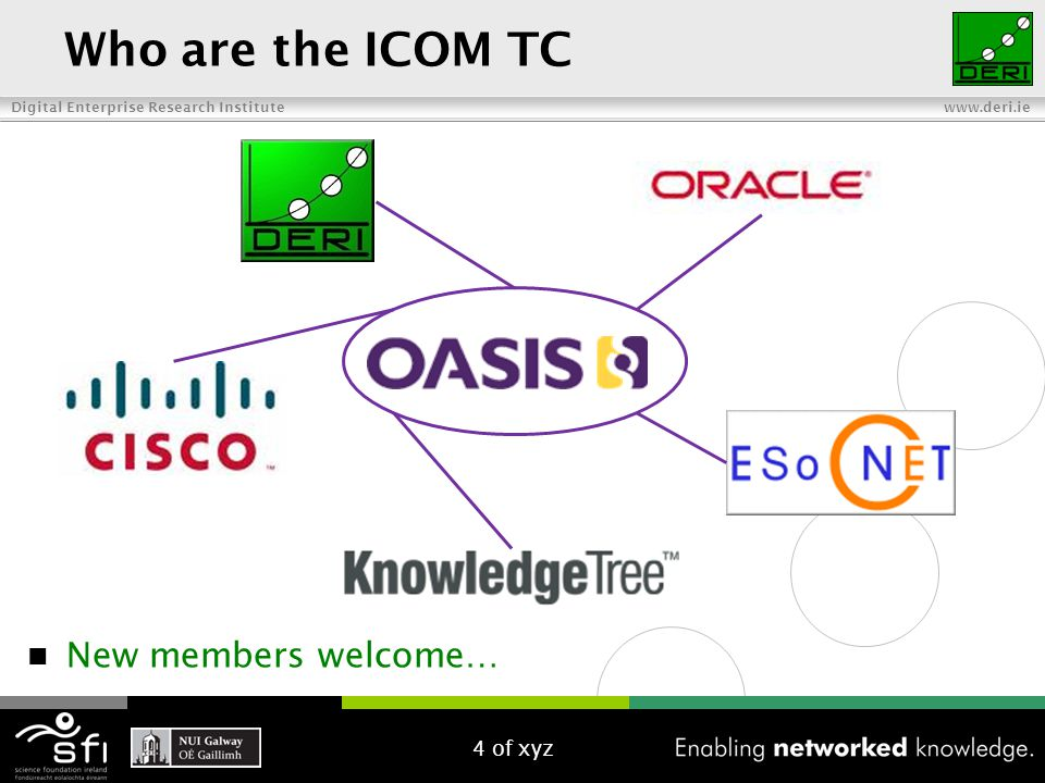Digital Enterprise Research Institute www.deri.ie ICOM Extensions Email Calendar Task Presence Conference User Profile Community Membership Address Book Content Forum Access Control Metadata Tags Are you working on a collaboration model in any of these areas??.