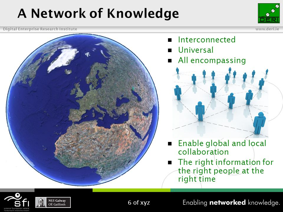 Digital Enterprise Research Institute www.deri.ie A Network of Knowledge Interconnected Universal All encompassing Enable global and local collaborati
