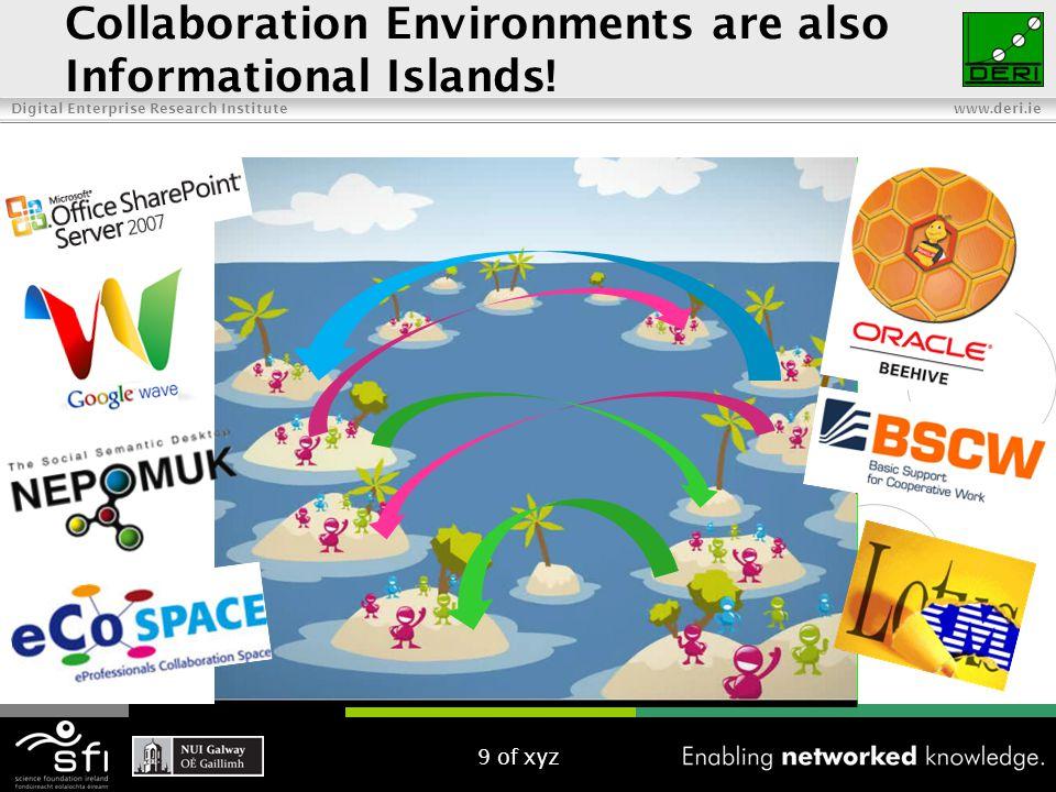 Digital Enterprise Research Institute www.deri.ie Unified Collaboration Environments.