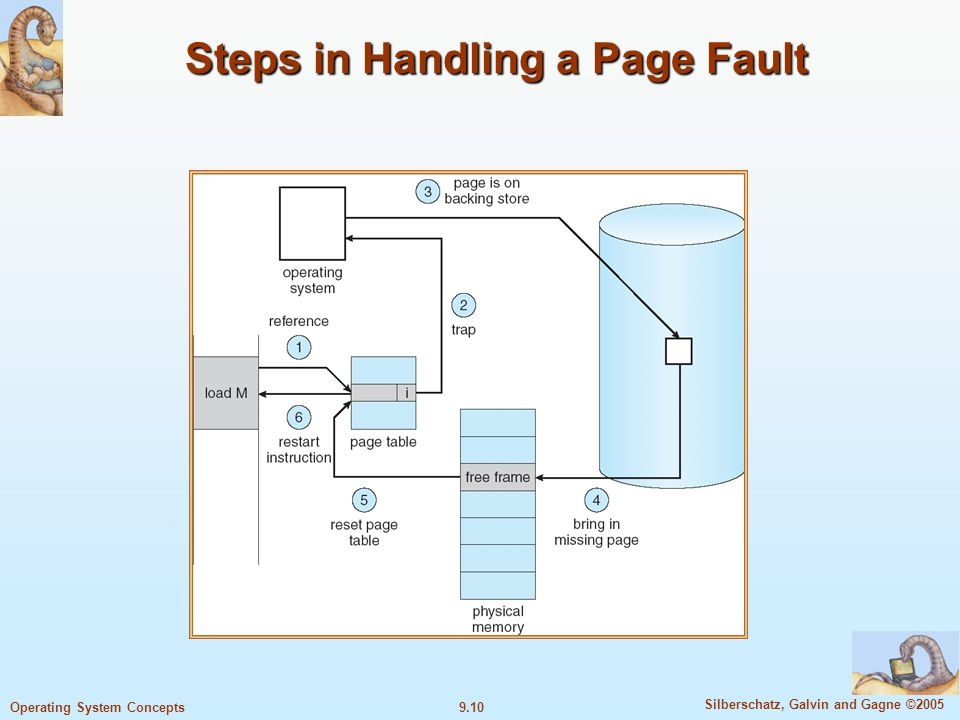 9.10 Silberschatz, Galvin and Gagne ©2005 Operating System Concepts Steps in Handling a Page Fault