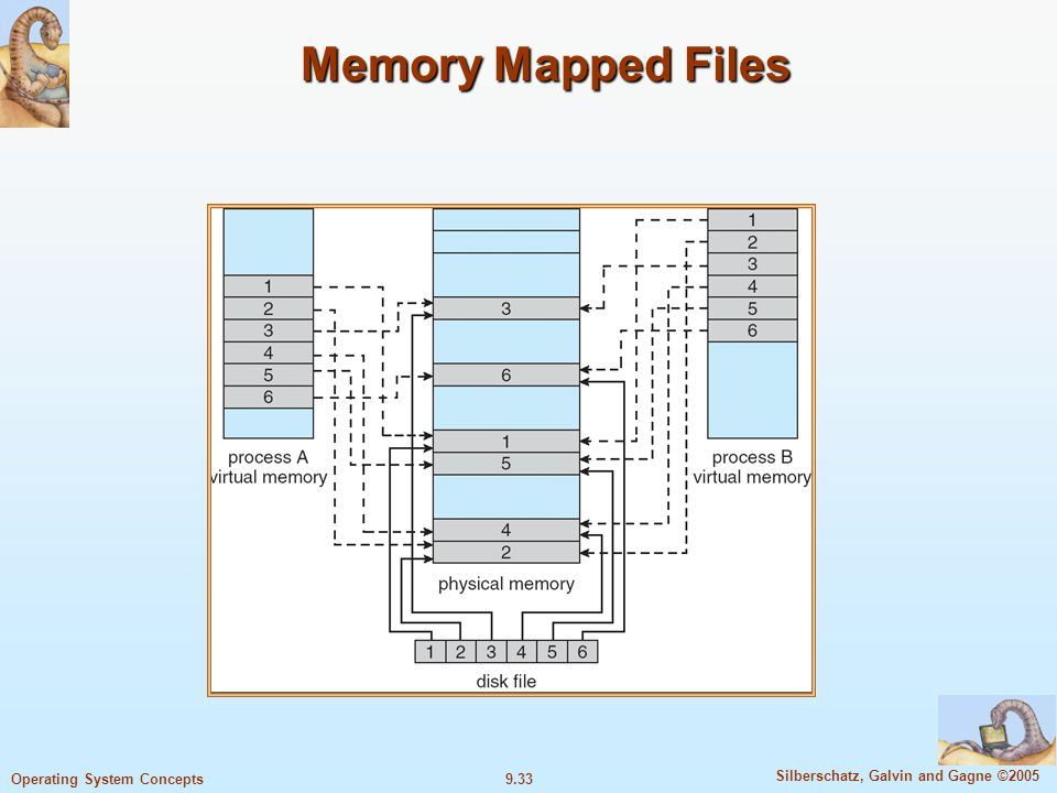 9.33 Silberschatz, Galvin and Gagne ©2005 Operating System Concepts Memory Mapped Files