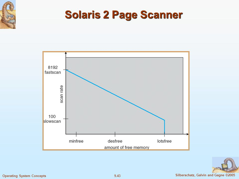9.43 Silberschatz, Galvin and Gagne ©2005 Operating System Concepts Solaris 2 Page Scanner