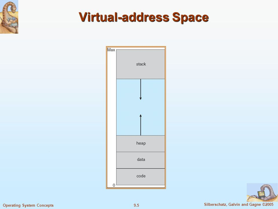 9.5 Silberschatz, Galvin and Gagne ©2005 Operating System Concepts Virtual-address Space