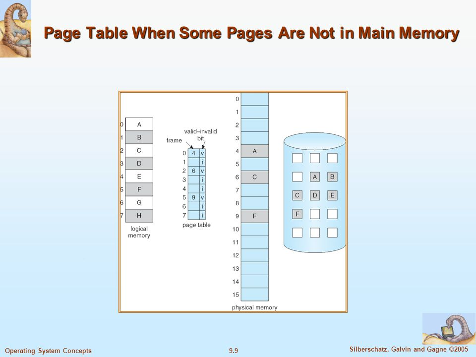 9.9 Silberschatz, Galvin and Gagne ©2005 Operating System Concepts Page Table When Some Pages Are Not in Main Memory