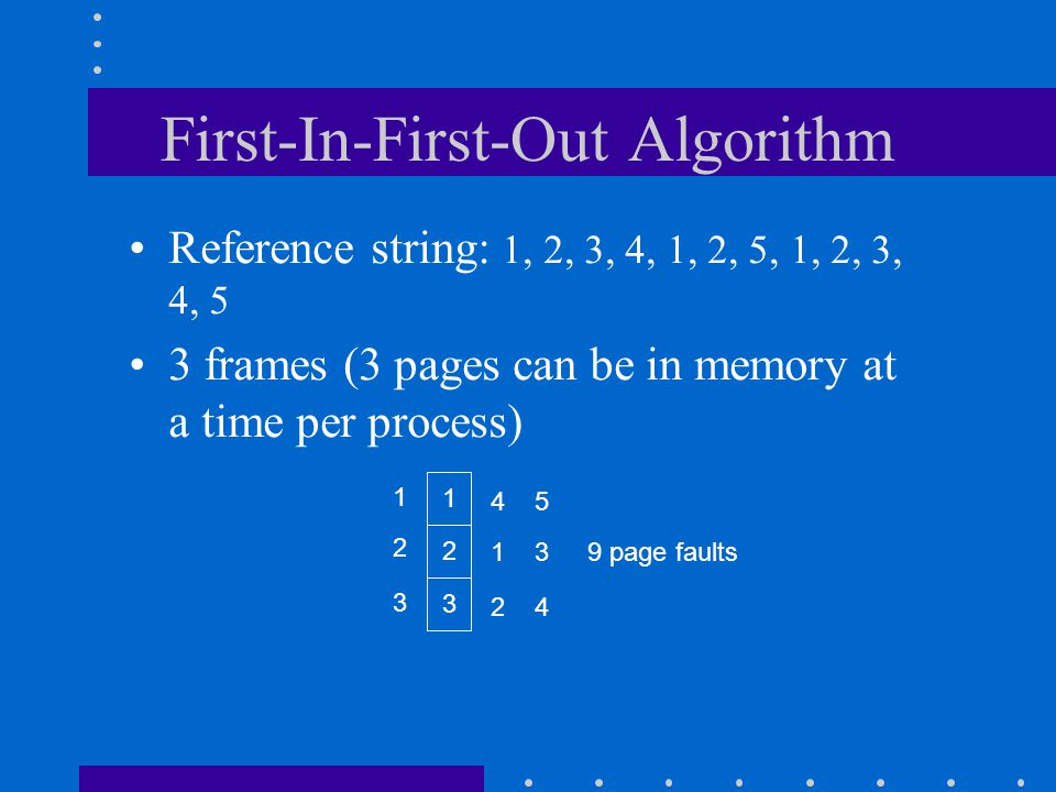 First-In-First-Out Algorithm Reference string: 1, 2, 3, 4, 1, 2, 5, 1, 2, 3, 4, 5 3 frames (3 pages can be in memory at a time per process) 1 2 3 1 2