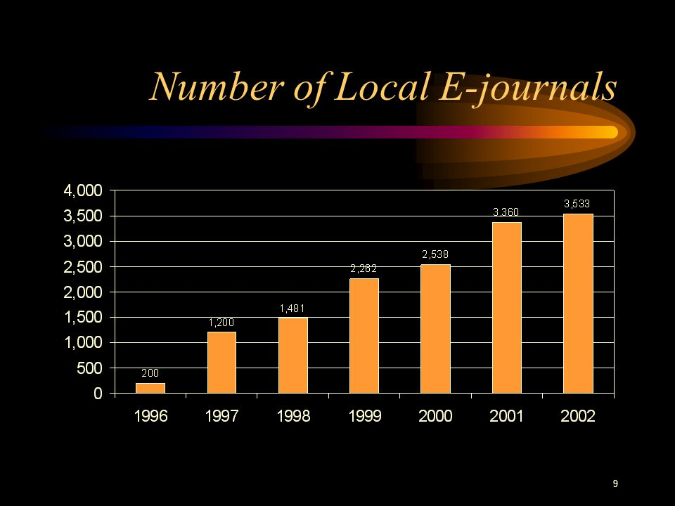 9 Number of Local E-journals