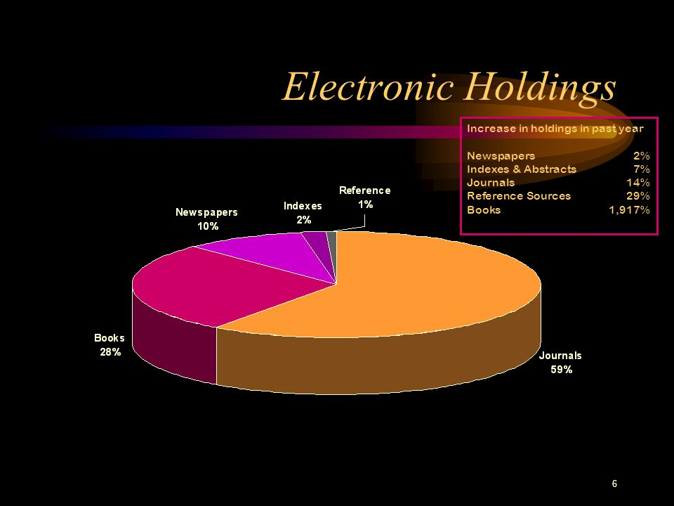 6 Electronic Holdings Increase in holdings in past year Newspapers2% Indexes & Abstracts7% Journals14% Reference Sources29% Books1,917%
