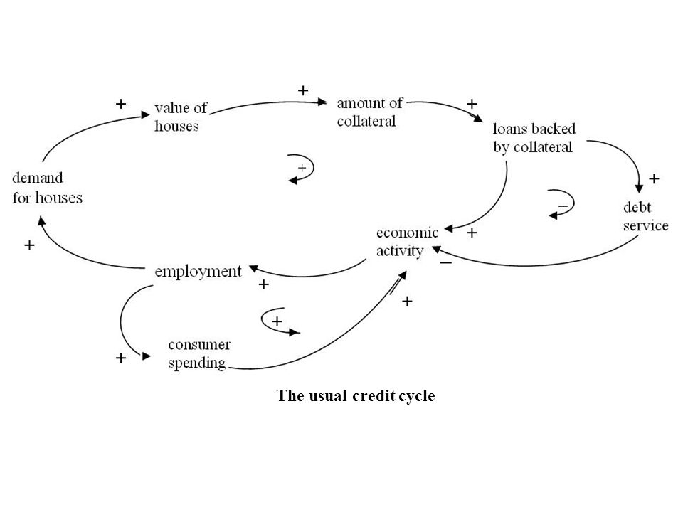 Credit cycles Credit cycles are a normal part of market activity Economic growth raises asset values, which increases lending, which increases economic activity Prior to 2008 a super credit cycle was encouraged by new financial instruments, a belief in market fundamentalism, and other factors