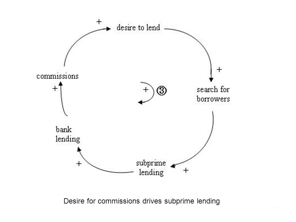 Financial innovations and reduced understanding of financial instruments