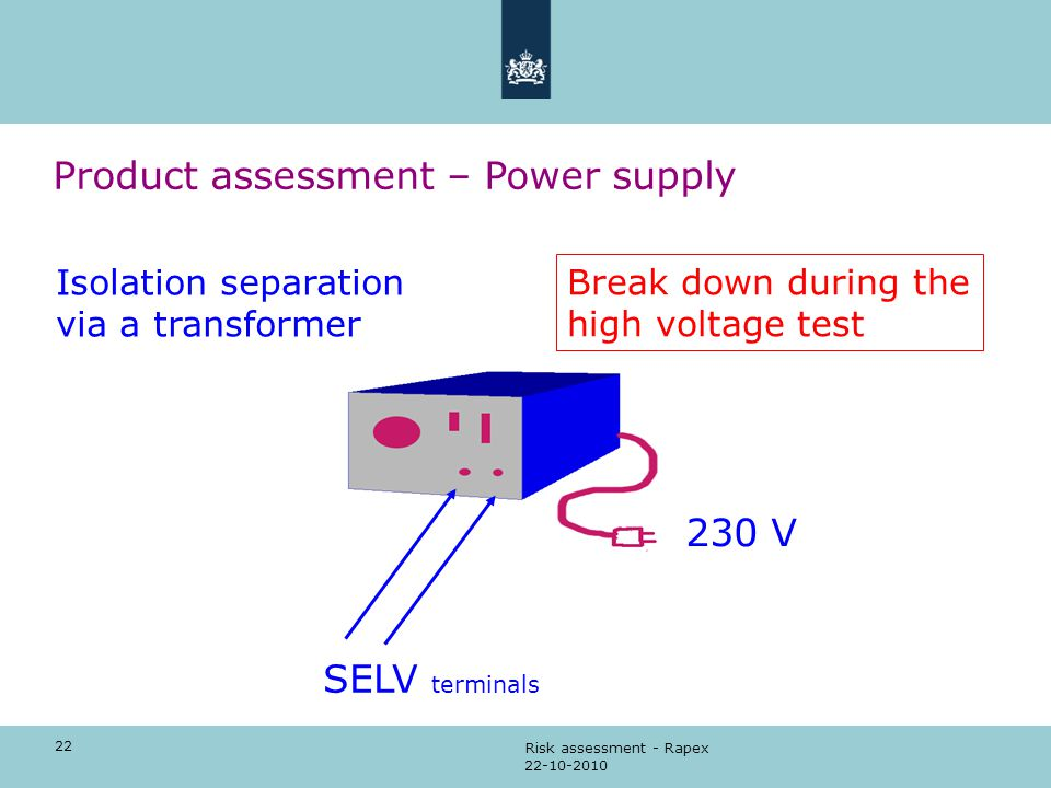 22 22-10-2010 Risk assessment - Rapex Product assessment – Power supply SELV terminals 230 V Isolation separation via a transformer Break down during