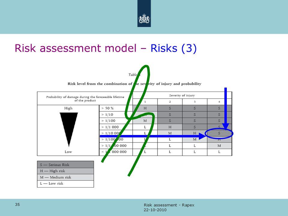 35 22-10-2010 Risk assessment - Rapex Risk assessment model – Risks (3)