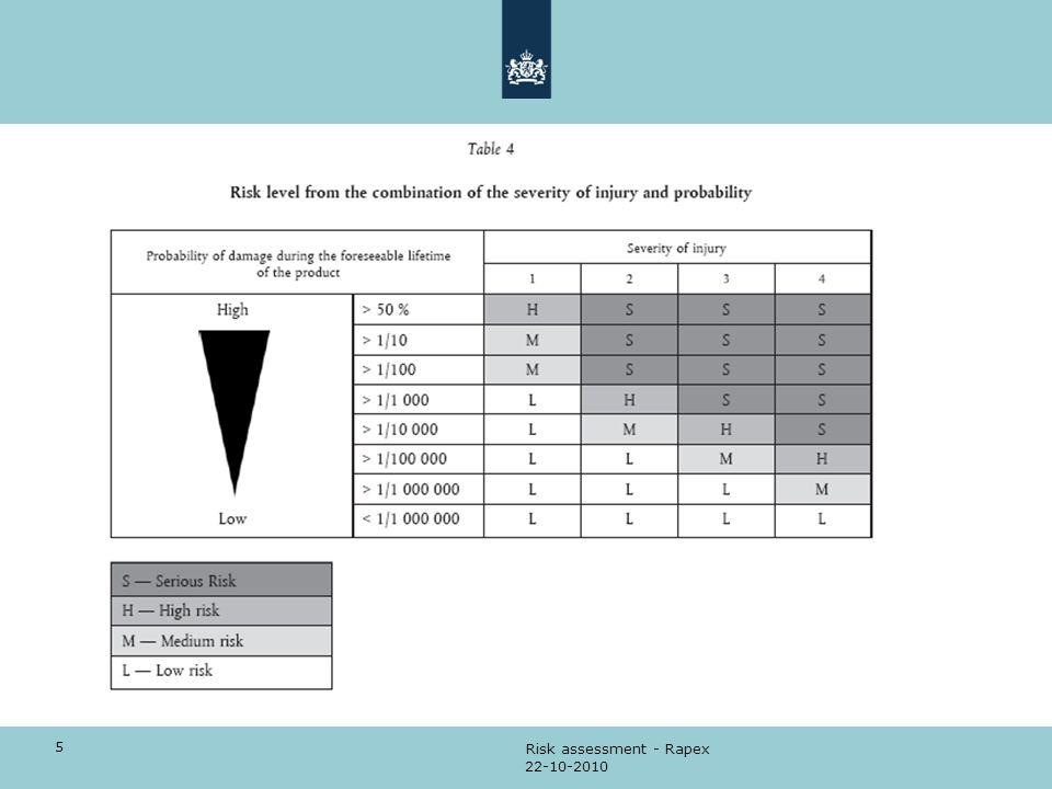 5 22-10-2010 Risk assessment - Rapex