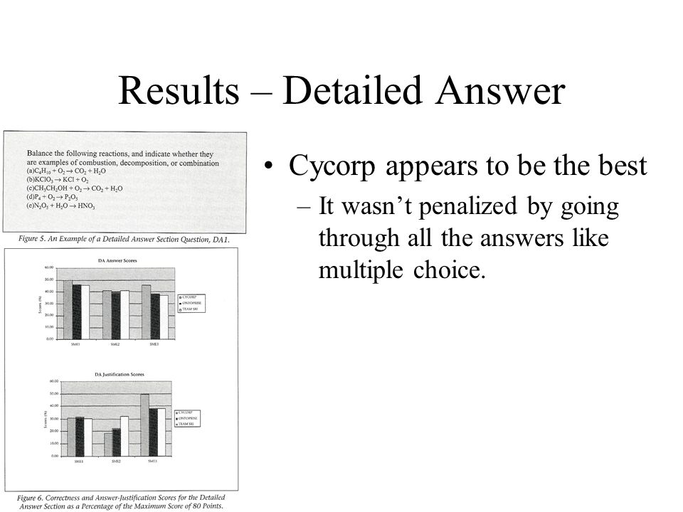 Results – Detailed Answer Cycorp appears to be the best –It wasn't penalized by going through all the answers like multiple choice.
