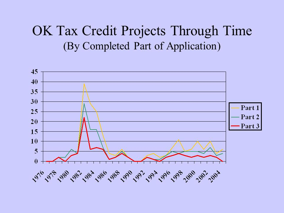 OK Tax Credit Projects Through Time (By Completed Part of Application)